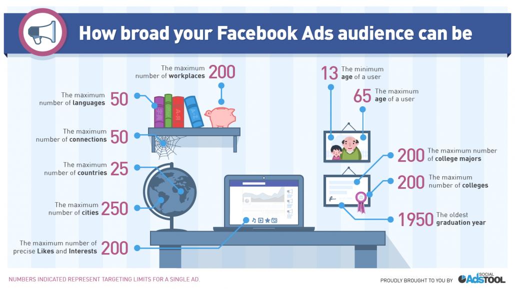 Plumbing Facebook Ads