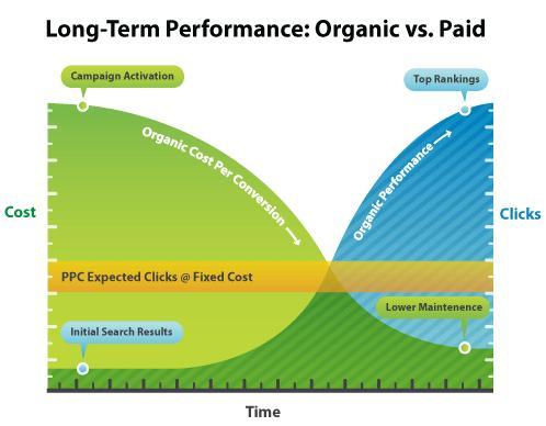 Plumbing SEO-vs-PPC-long-term
