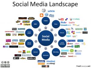 Plumbing SocialMediaLandscapeOrganism